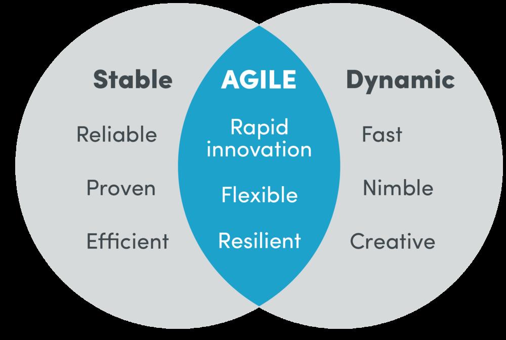 Agile Stability