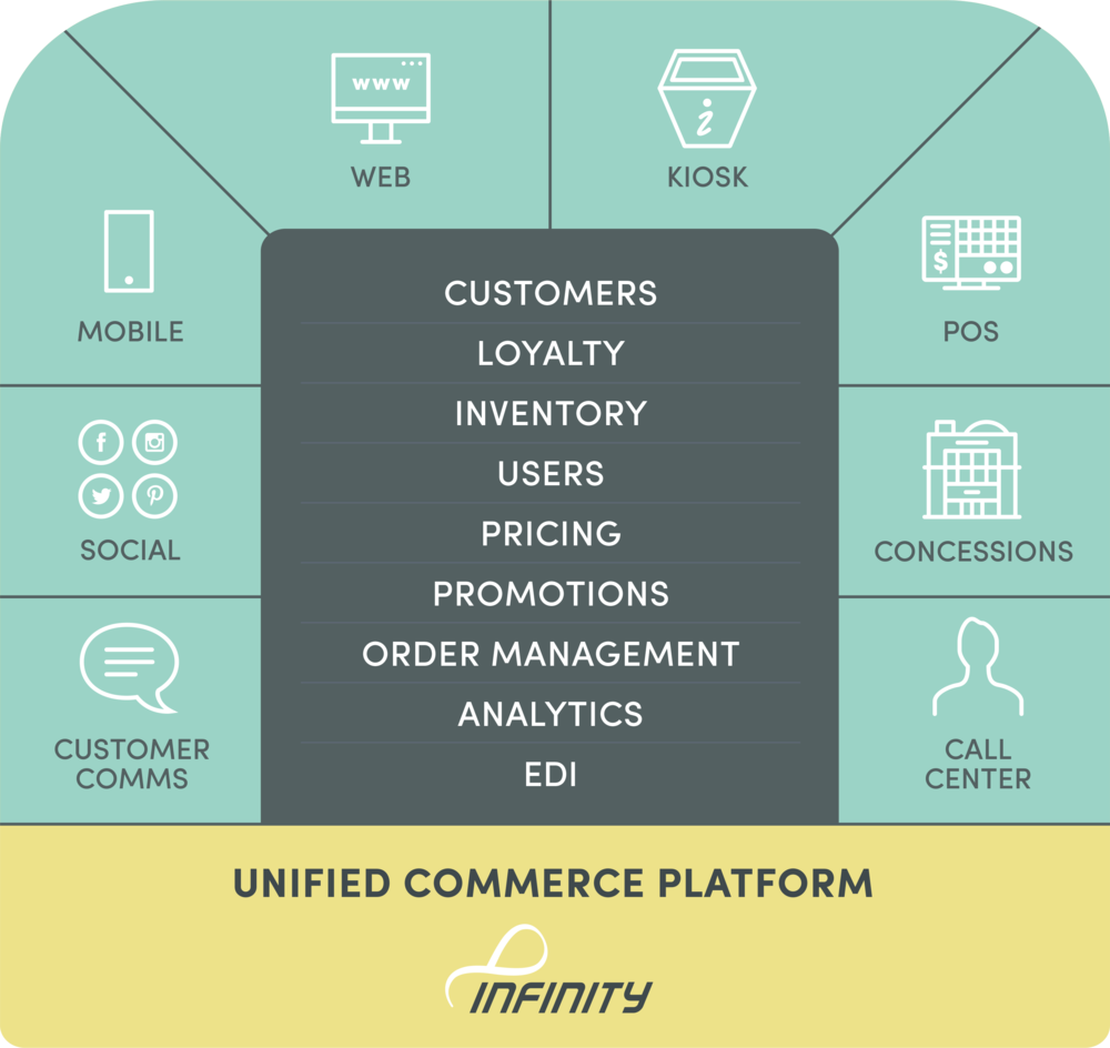 Unified Commerce Platform