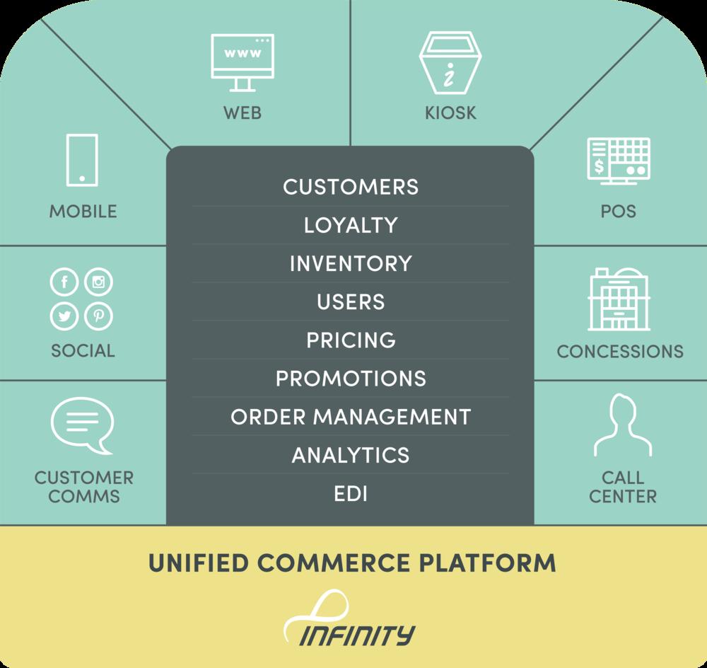 Platform - Unified Commerce