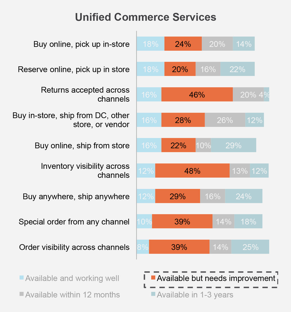 Unified Commerce Report