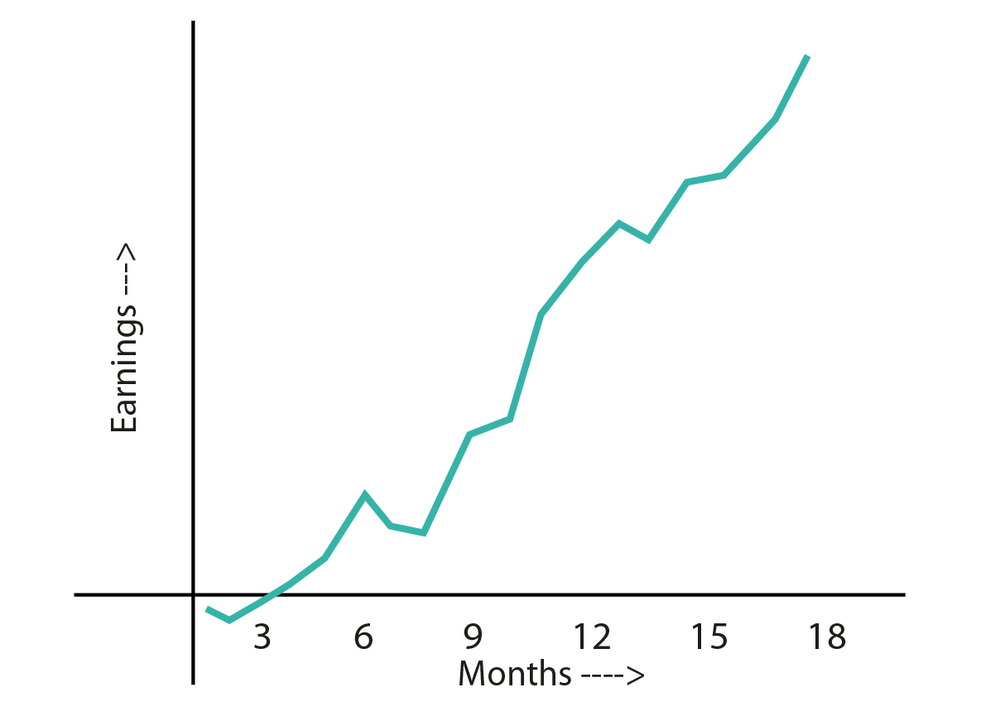 As you can see, I've had a few negative months, but the net effect is positive