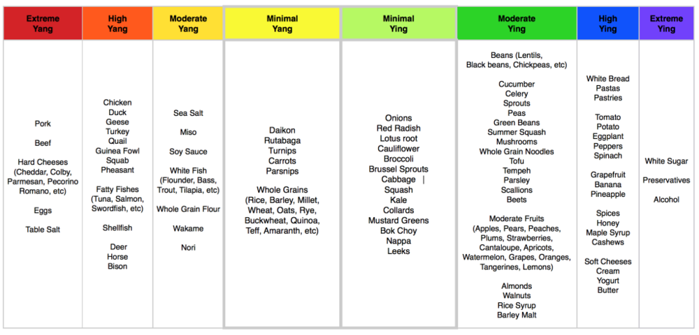 Yin and Yang Balanced Foods Chart_Macrobiotic