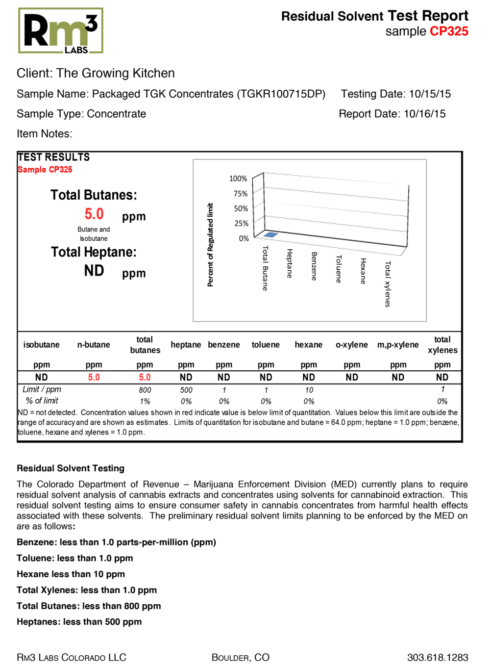 RM3 Labs Residual Solvent Report_The Growing Kitchen_101615_Packaged TGK Concentrates (TGKR100715DP).png