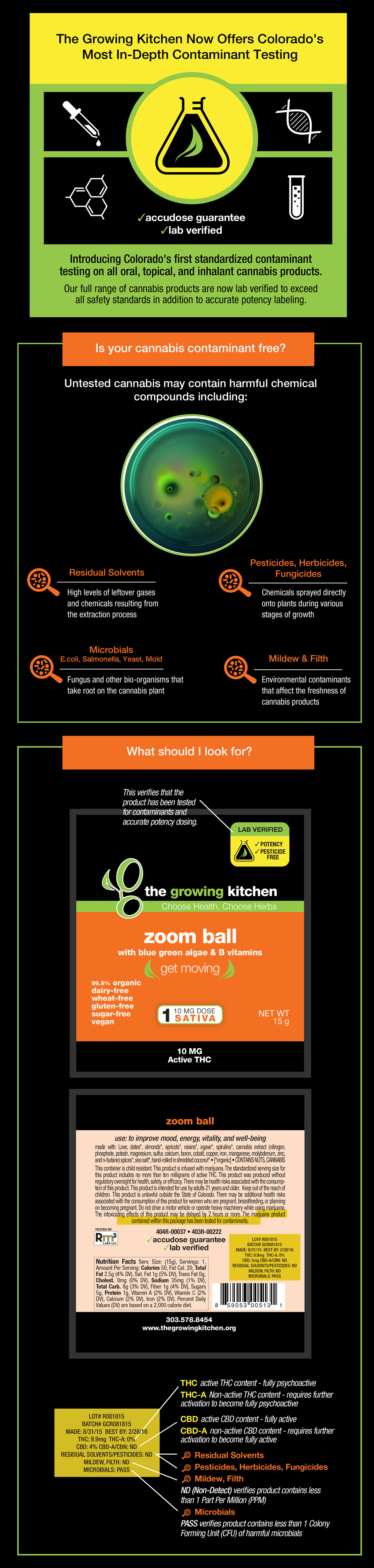 The Growing Kitchen Pesticide Contaminant Testing Colorado Cannabis infographic