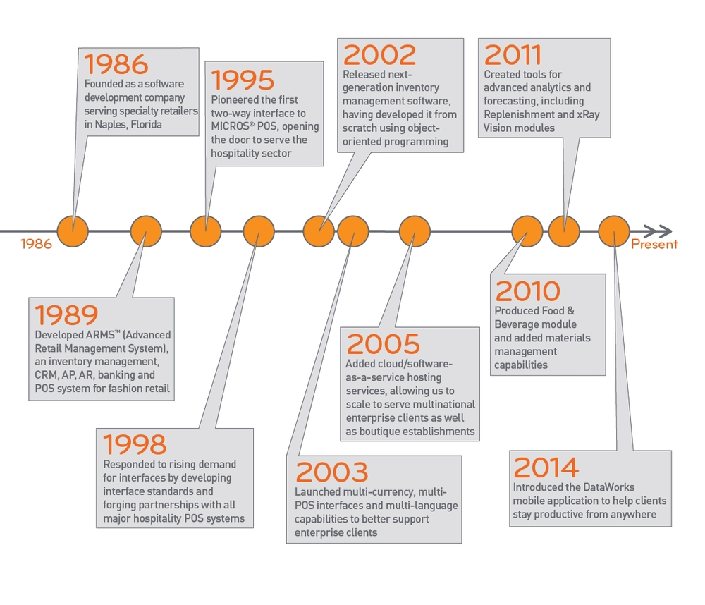 DataWorks Timeline.jpg
