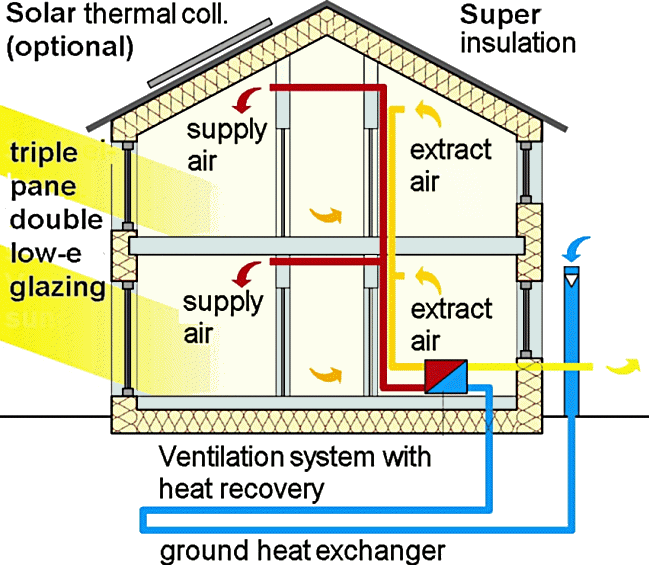 a diagram illustrating Passive House techniques