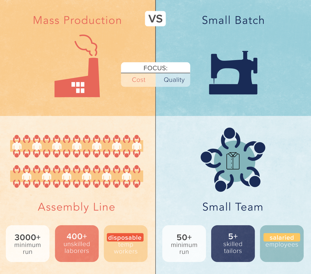 Small-Batch-Infographic-top-section (1).png