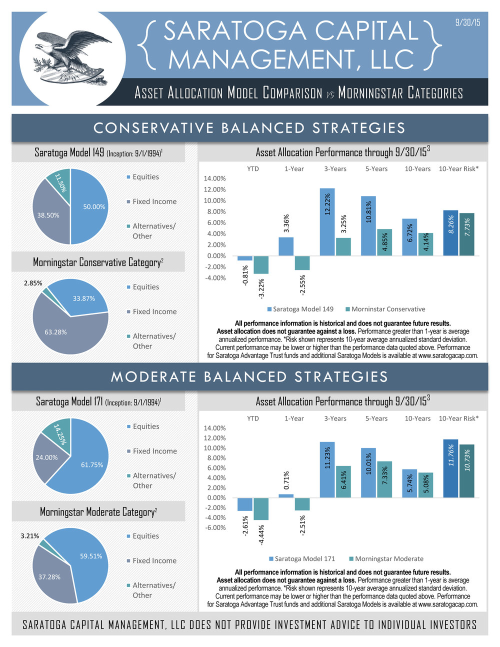 2015-09-30 - SCM Model Performance Versus Morningstar_Page_1.jpg