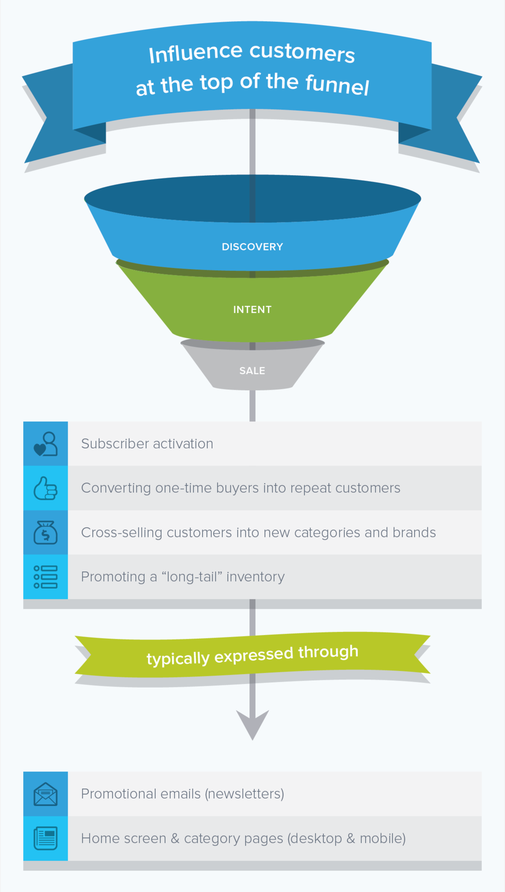 adaptive-product-discovery-02.png