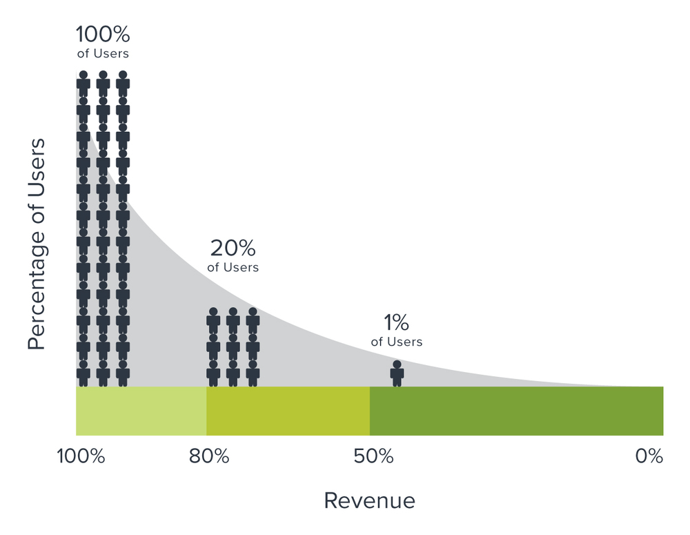 Users and Revenue Generation