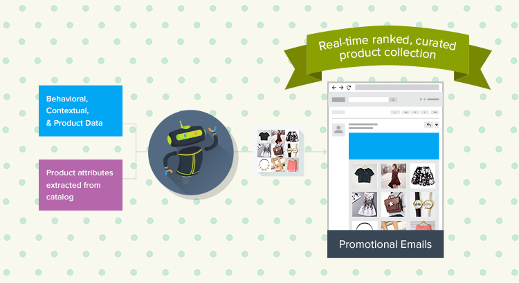 Rank your product catalog in real-time for each customer experience