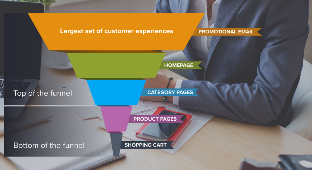 Using promotional email in the upper funnel to deepen customer relationships