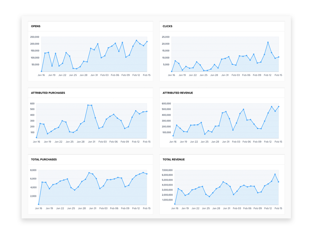 Jetlore dashboard graphs that show the potential opens, lift in clicks, lift in attributed purchases,revenue lift, total purchases, and total revenue per month for B2C or ecommerce enterprises.