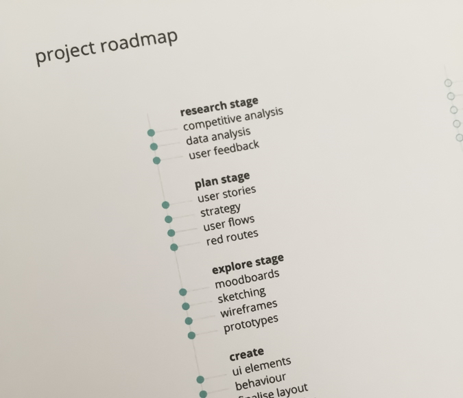Part of the project roadmap and its stages.