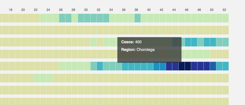 Heat map visualizing incidence across regions and every week of the year