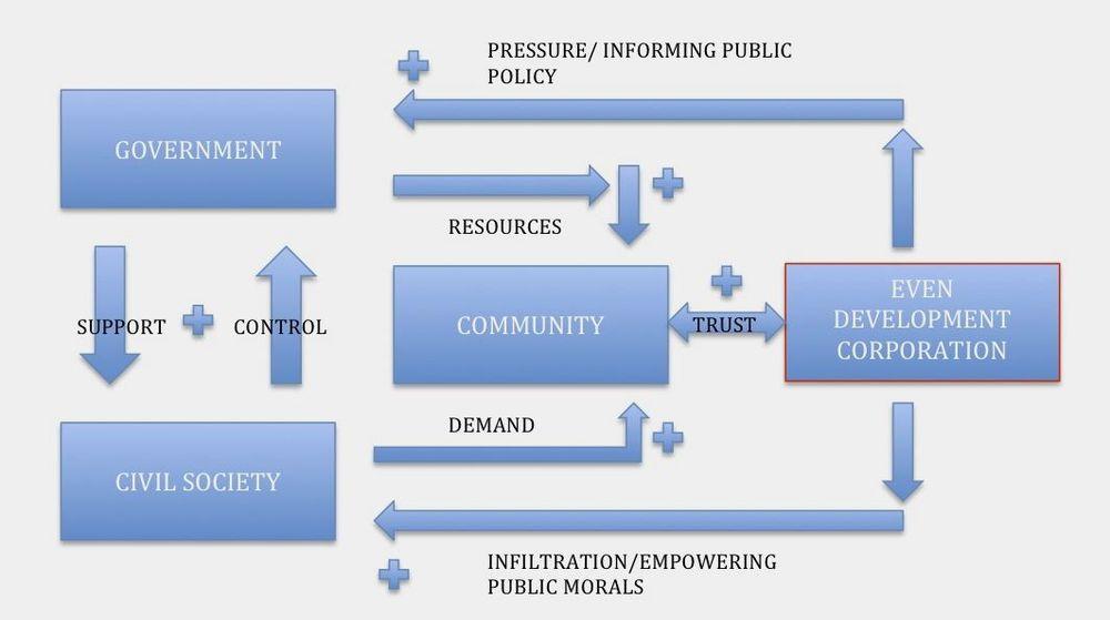 EDC cressey model.jpg