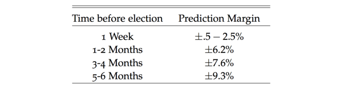 'Margin for prediction' for polls that occur in advance of an election