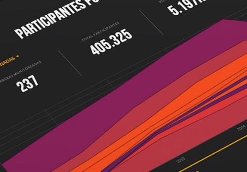 Finalap Deportek. Finalap es una aplicación web para que puedas visualizar tus resultados en las carreras atléticas.