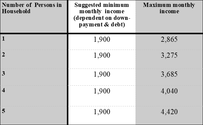 Current Income Limits for Dacono - * These numbers are updated from time to time