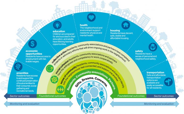 quality of life framework for neighborhood revitalization.png