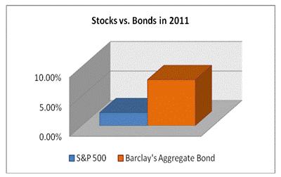 invcom_bonds_chart.jpg