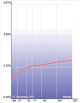 Source: http://stockcharts.com/freecharts/yieldcurve.php