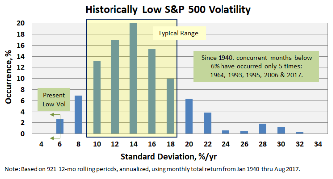 Source: https://www.mutualfundobserver.com/2017/09/historically-low-volatility/