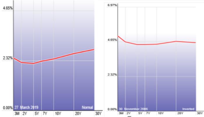 Source: https://stockcharts.com/freecharts/yieldcurve.php