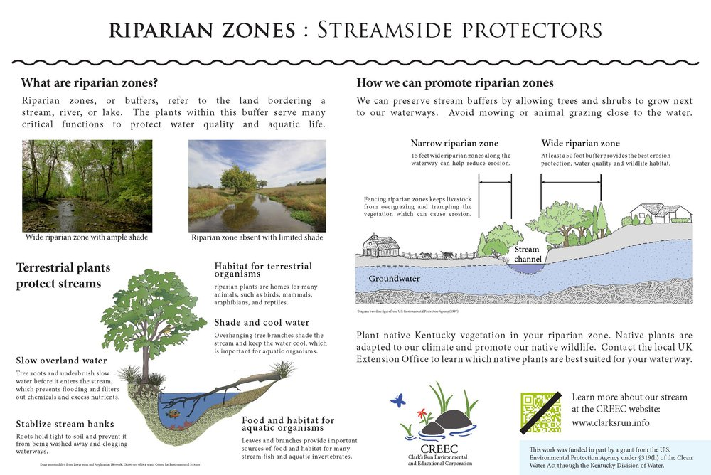 CREEC sign_Riparian zonesColor (002).jpg