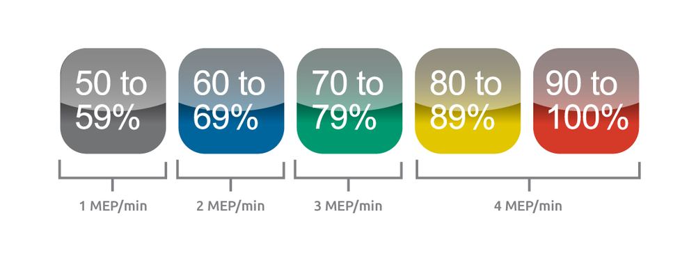Meps or Myzone Effort Points quantify your effort. More Meps means more effort.