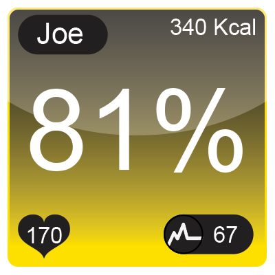 This is the display you see either at the gym or on your phone. It's called your live tile and displays your zone, calories burned, heart rate and Meps.