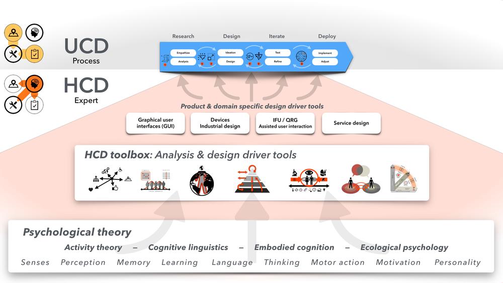 Human Centered DEsign expert toolbox