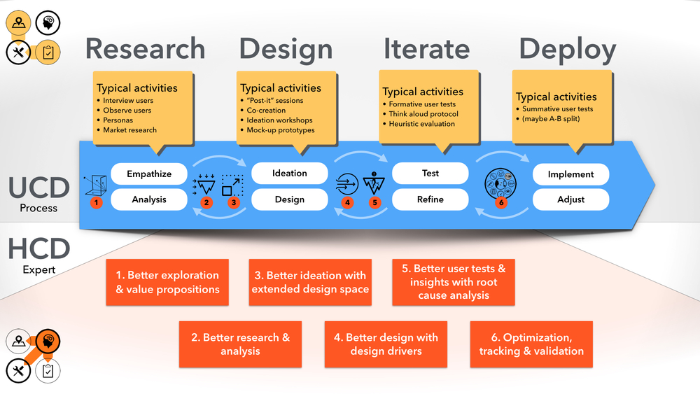 user and human centered design