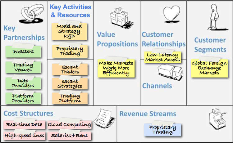 Minimum viable business model space machine space machines minimum viable business model v10 the business model canvas accmission Gallery