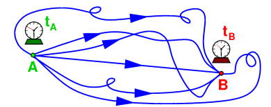 Path Integral: Summing over all possibilities. (Image Credit:  Einstein Online ).
