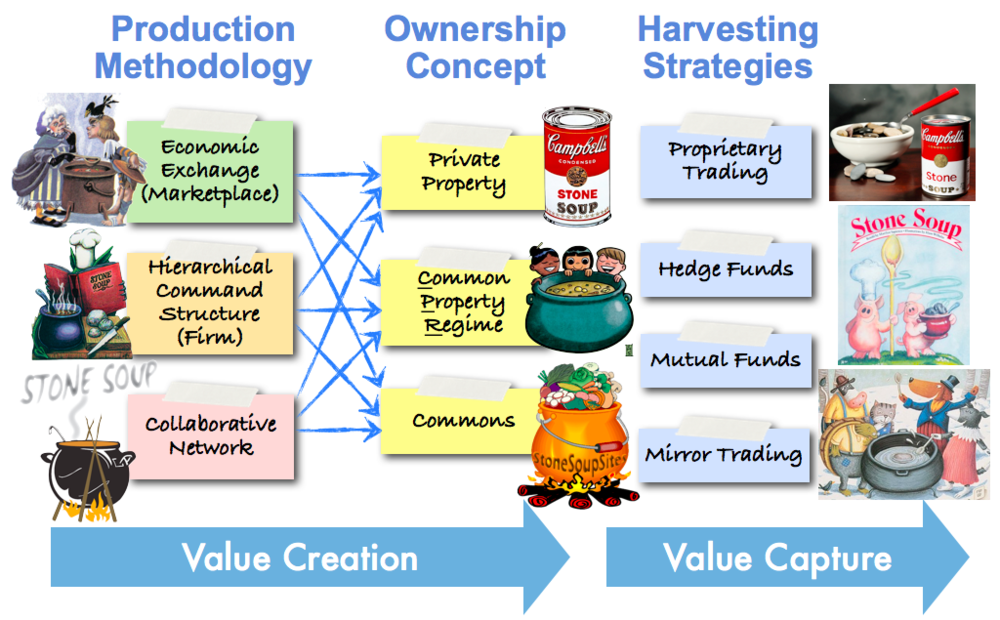 The Stone Soup Paradigm: A Unified Blueprint for How Everything Fits Together (aka the Industry Model Canvas).
