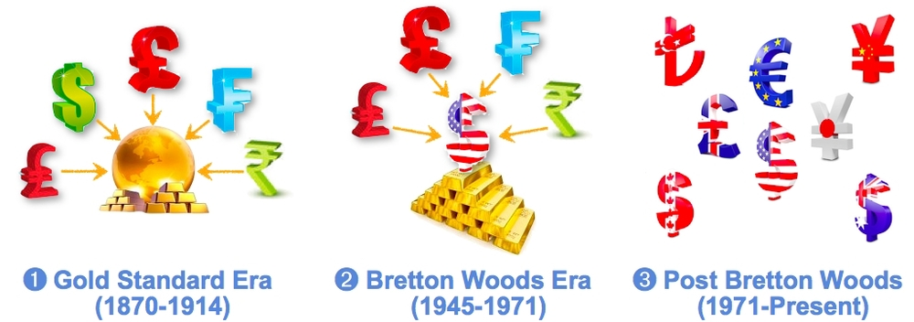 Evolution of International Monetary Systems: (1) Gold Standard, (2) Bretton Woods, (3) Post Bretton Woods.