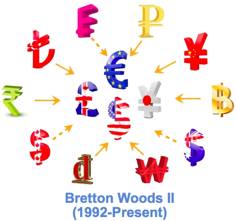 Structure of a revived Bretton Woods system comprising a US-Europe-Japan core and an emerging markets periphery.