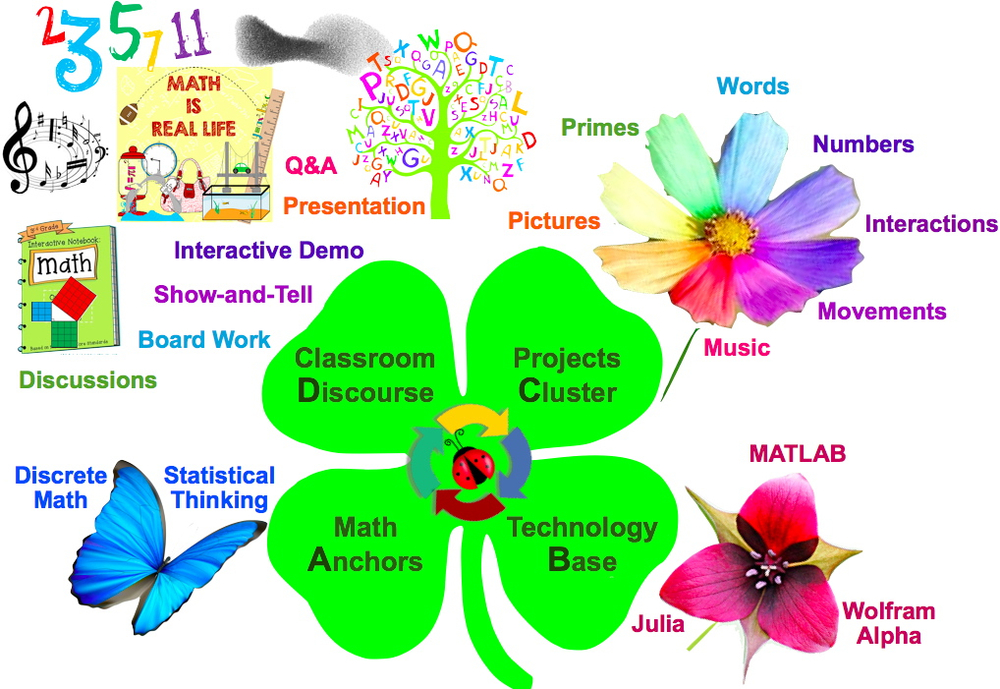 """A Math Garden"": Mathematics Everywhere and All Around:  Classroom  D iscourse -> Projects  C luster -> Technology  B ase -> Math  A nchors; aka visual summary of how the key components of a   proposed "" Project-Enhanced Discrete Math + Statistical Thinking "" curriculum for   Sean's 8th-grade Directed Independent Study (2016-2017) naturally flow in a clockwise manner driven by the actual context of mathematical communications and interactions in the classroom or around the school. If you can say it backwards, taking a walk in the garden will be easy as  ""D, C, B & A.   """