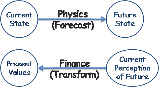 How finance is fundamentally different from  physics.