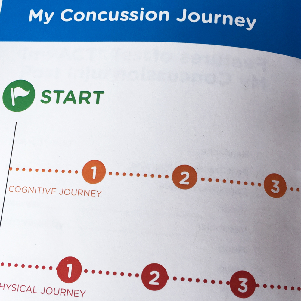 Your Concussion Journey: An Overview