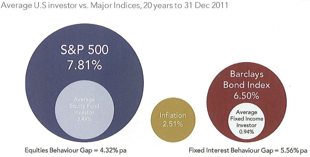 Source: Dalbar Quantitative Analysis of Investor Behaviour, 2011