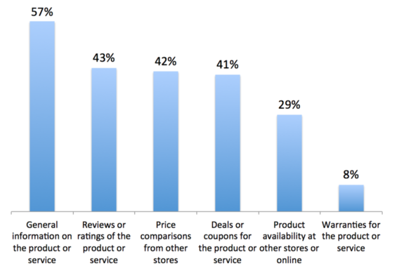 """What types of information do you look for most often on your mobile device to help you make purchase decisions?"" Source: Burke-Thrive Analytics (2016), n=11,103"