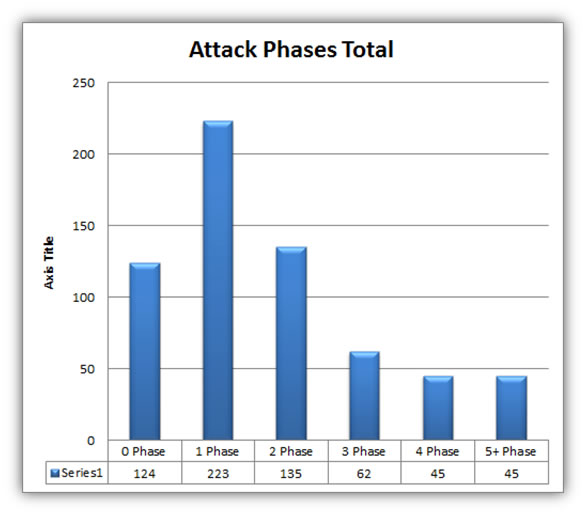 attack_phases_total.jpg