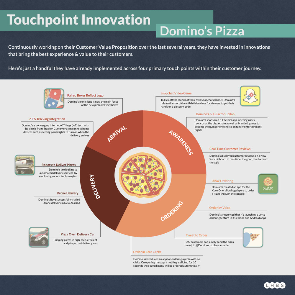 dominos_infographic