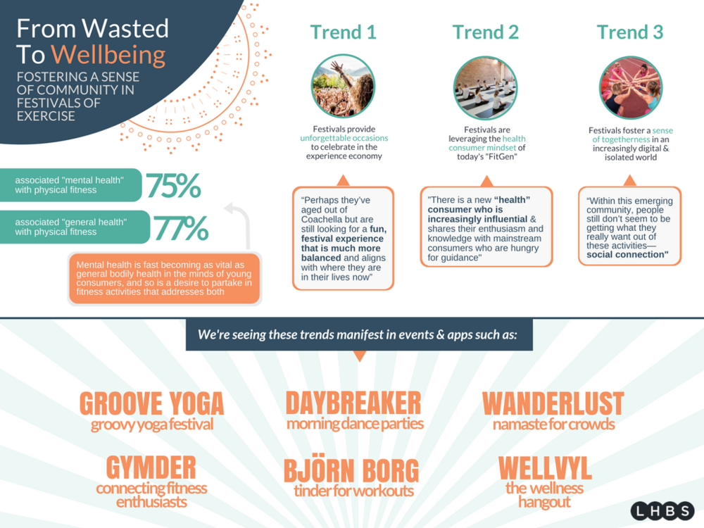 wasted_to_wellness_report_infographic