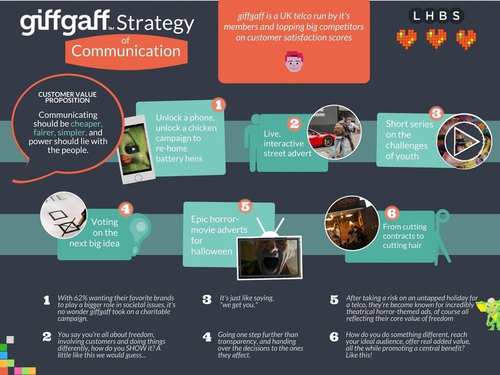 giffgaff_infographic