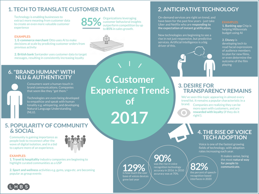 customer_experience_trends_2017.png