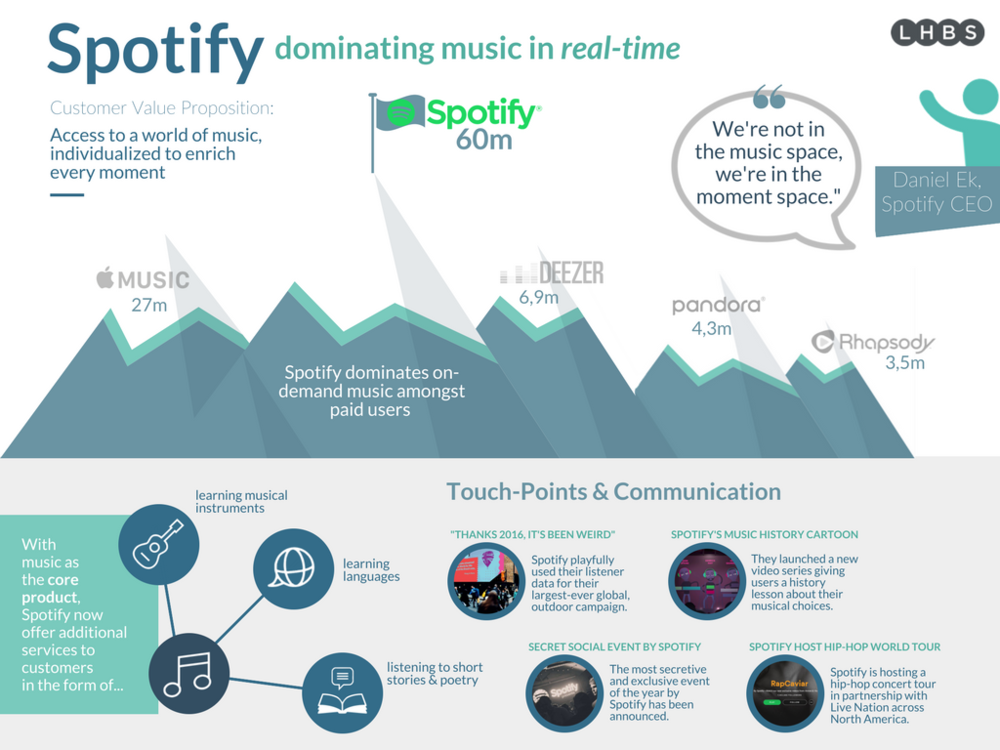Spotify_Customer_Value_Strategy_Infographic.png