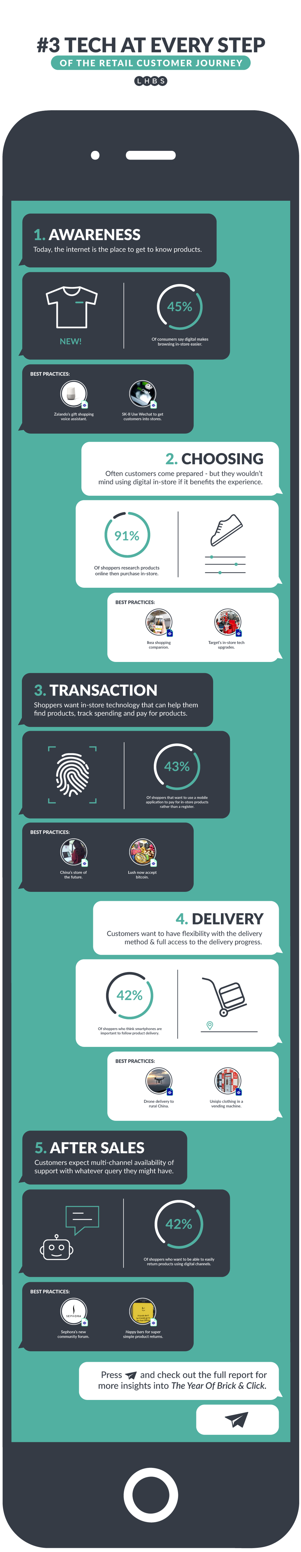 technology_retail_customer_journey_infographic.png